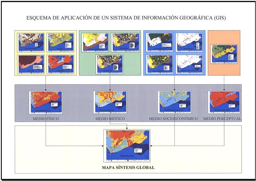 Distribución temáticos para el álgebra de mapas